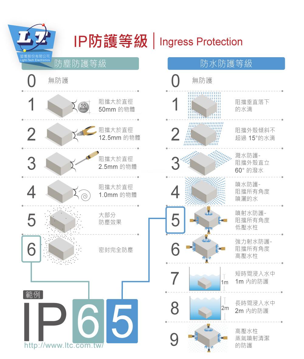 堃喬-IP65防護說明-藍版