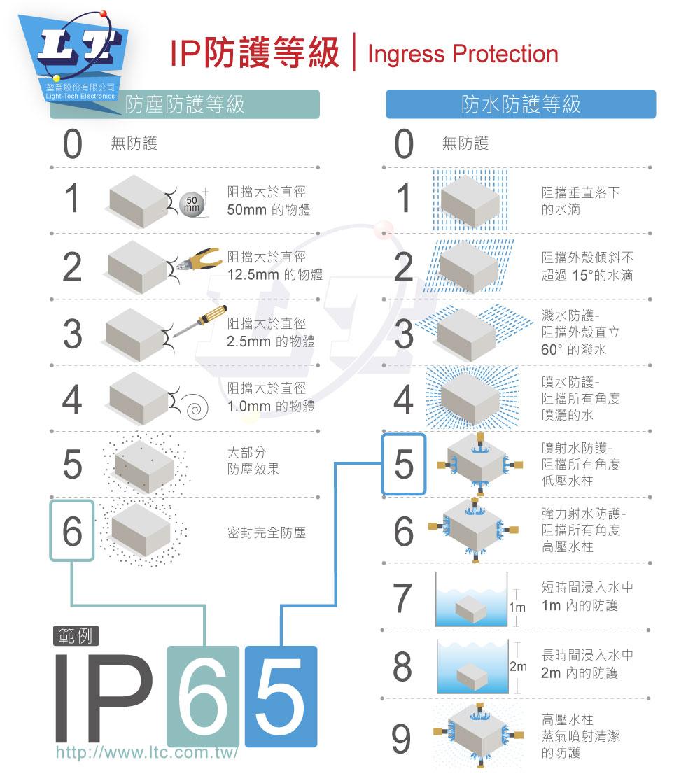 堃喬 堃邑  電源供應 LED 電源供應器  PFC型ELG恆壓恆流 MW明緯 36V/6.66A ELG-240-36A-3Y LED 照明專用 恆流+恆壓型 電源變壓器 IP65