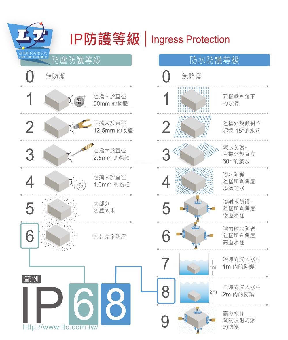 堃喬 堃邑  電子零件 萬用盒 Gainta G256MF 82 x 80 x 55mm 萬用型 IP65 防塵防水 PC 塑膠盒 底部壁掛 操作溫度 - 40℃ 至 120℃