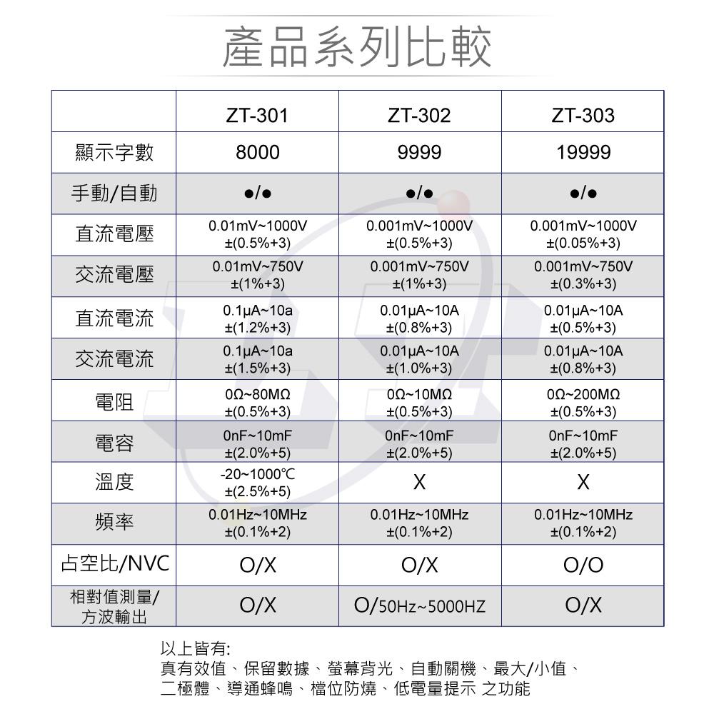 堃喬 堃邑 電子零件 電錶儀器 電路維修類 數位式三用電錶 ZT-302 高精度智能量測 多功能數位電錶 ZOYI眾儀電測 一年保固