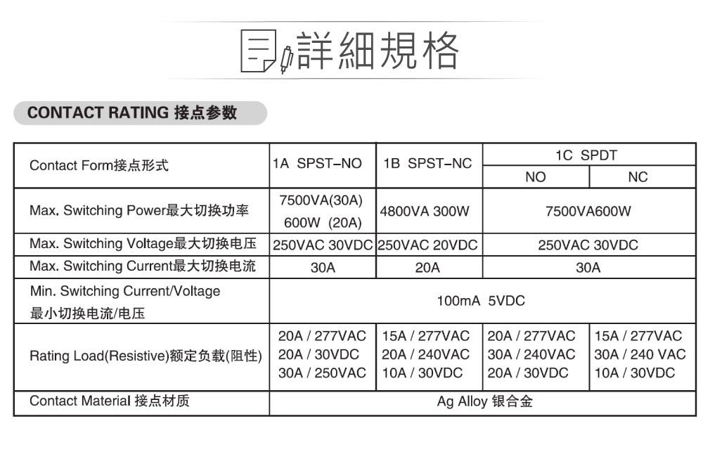 堃喬 堃邑 電子零件 繼電器 功率繼電器 DC5V 953-1A-5DG-1 SPST-NO/1P 接點負載30A/250VAC