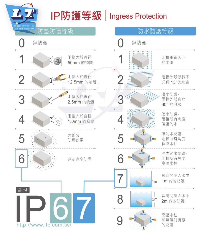 堃喬-IP67防護說明-藍版
